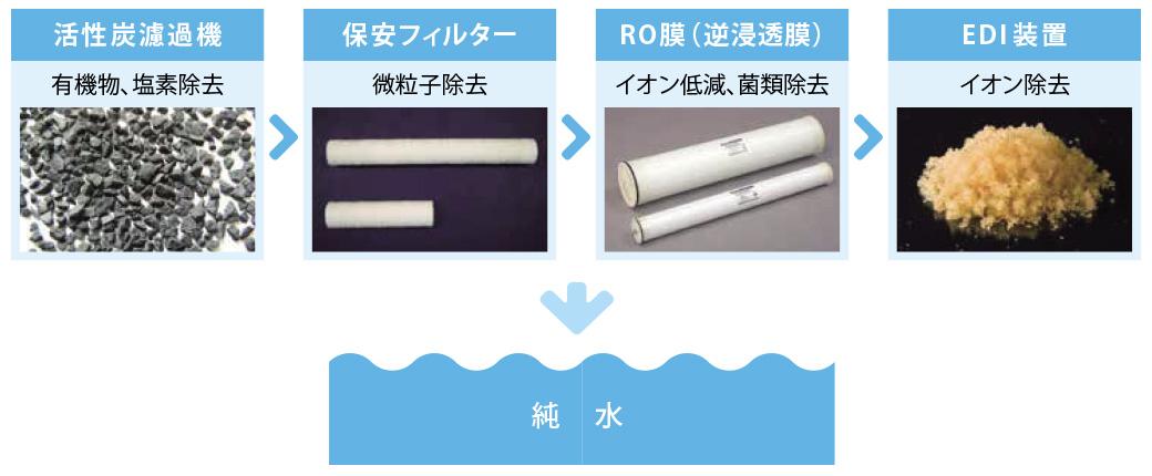 活性炭ろ過機(有機物、塩素除去)、保安フィルター(微粒子除去)、RO膜・逆浸透膜(イオン低減、菌類除去)、EDI装置(イオン除去)、純水